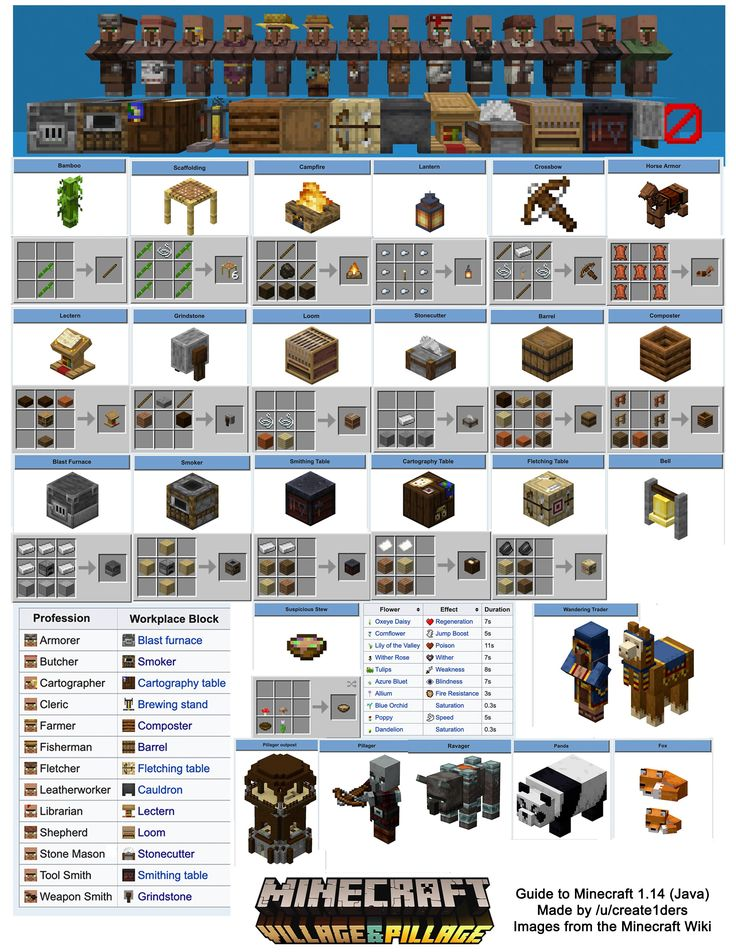 I Had Trouble Remembering All The New Block Recipes So I Made This Printable Crafting Guide To 1 14 I Hope Minecraft Designs Minecraft Tips Minecraft Crafts