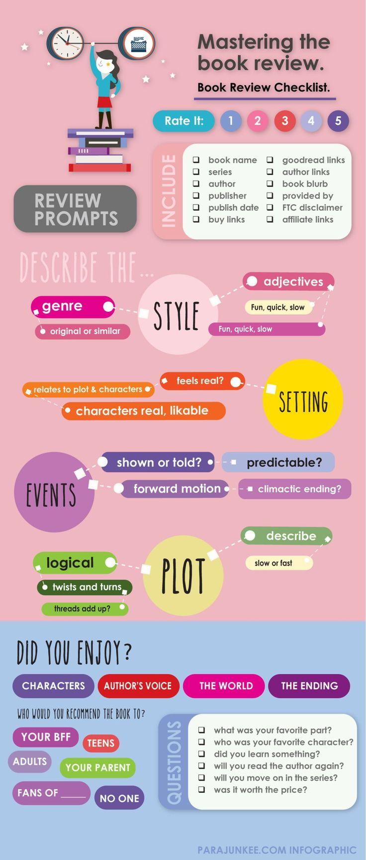 best book review sites ideas jobs for teens mastering the book review book review checklist infographic