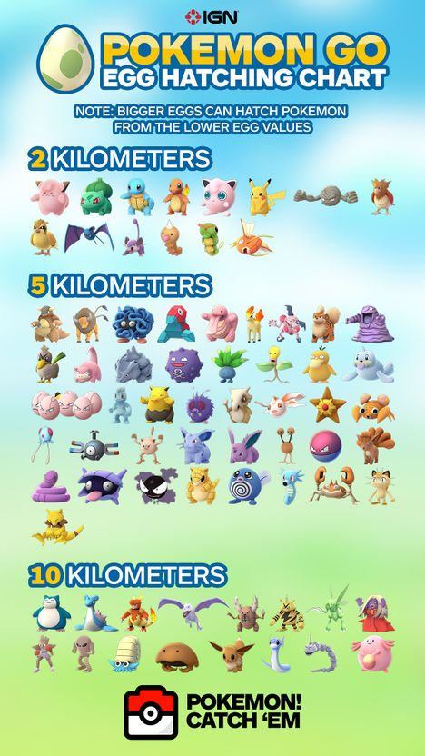 Eggs and Hatching - Pokemon GO Wiki Guide - IGN  Hatching chart - I'm pinning this for me too!