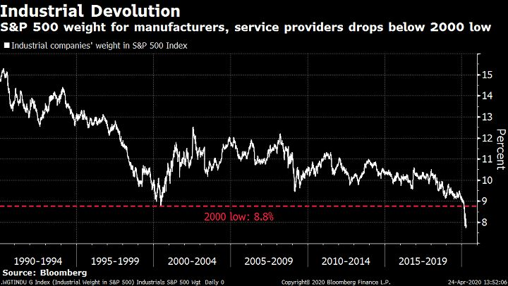 Industrial stocks suffer from devolution within sp 500