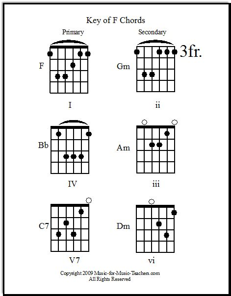 The 25+ best Guitar chord progressions ideas on Pinterest Music - guitar chord chart