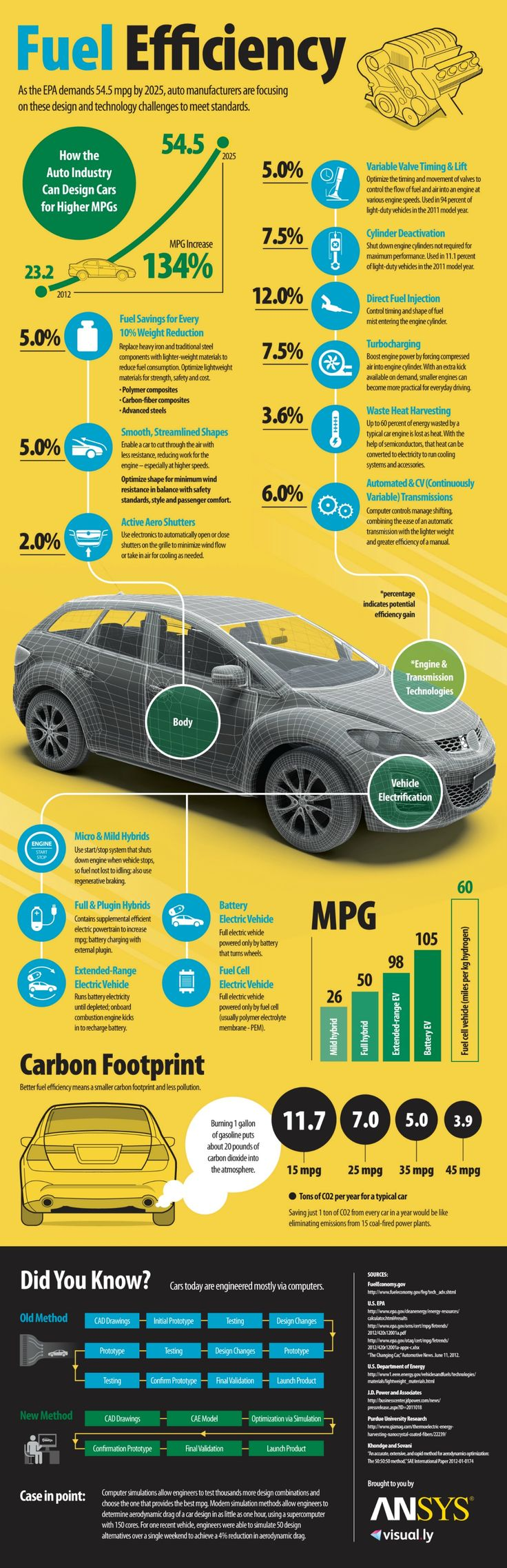 As the EPA demands 54.5 mpg by 2025, auto manufacturers are focusing on these design and technology challenges to meet these standards.