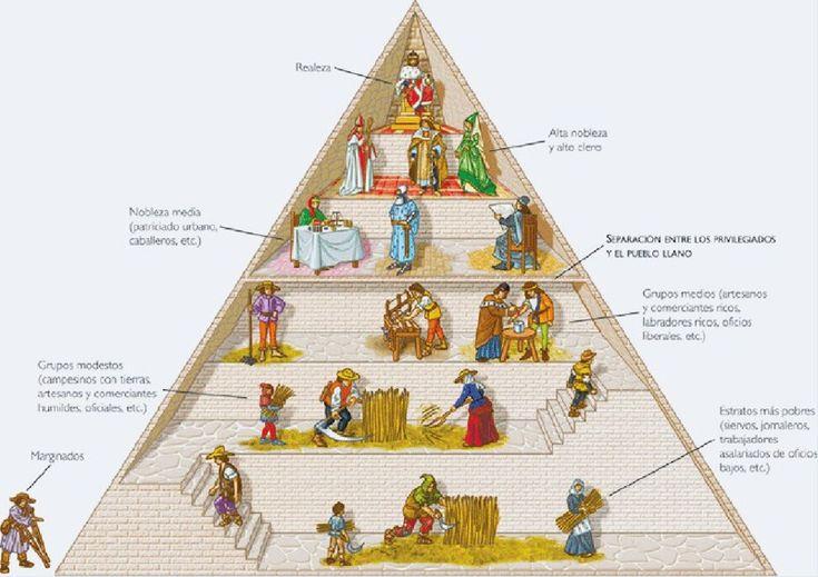 Pirámide esquemática con las divisiones sociales en la Edad Media. En ella se pueden apreciar todos los tipos de vestimentas que había en la sociedad.