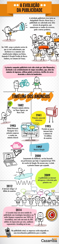 A Evolução da Publicidade [infografico]  #marketingdigital #infograficos #brasil #modernistablog