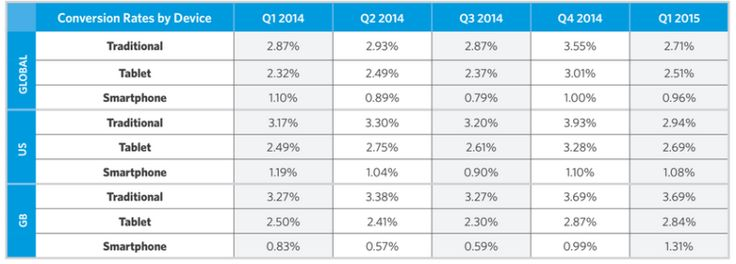 Report: Conversion & Add-To-Cart Rates Have Been Declining For A Year…