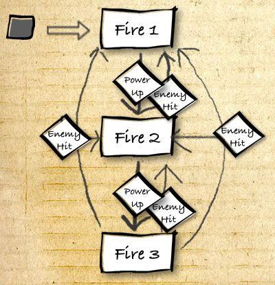 Finite State machines (automata)