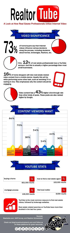 Realtor Use of YouTube for Videos.  #Realtor  #YouTube  #Video  #SocialMedia  #RealEstate