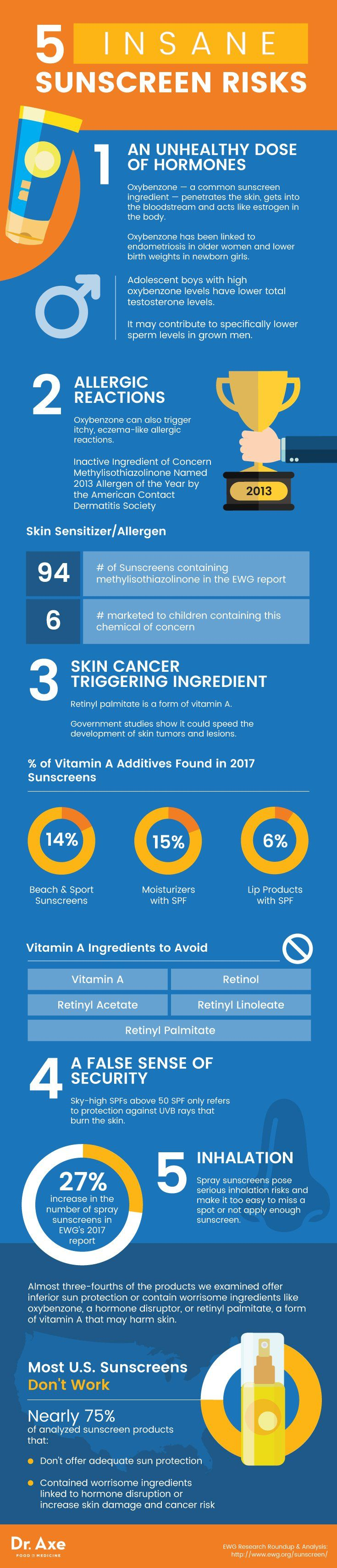 Best sunscreens - Dr. Axe http://www.draxe.com #health #natural #holistic