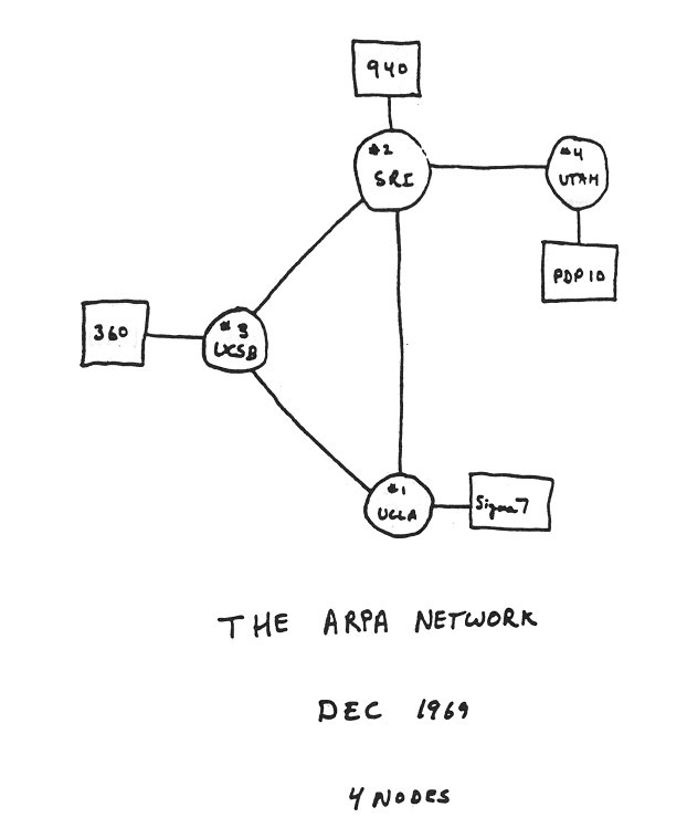 early sketch of ARPANET's first four nodes