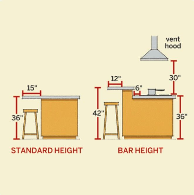 This is helpful in picking the right height bar stool for the kitchen  counter.