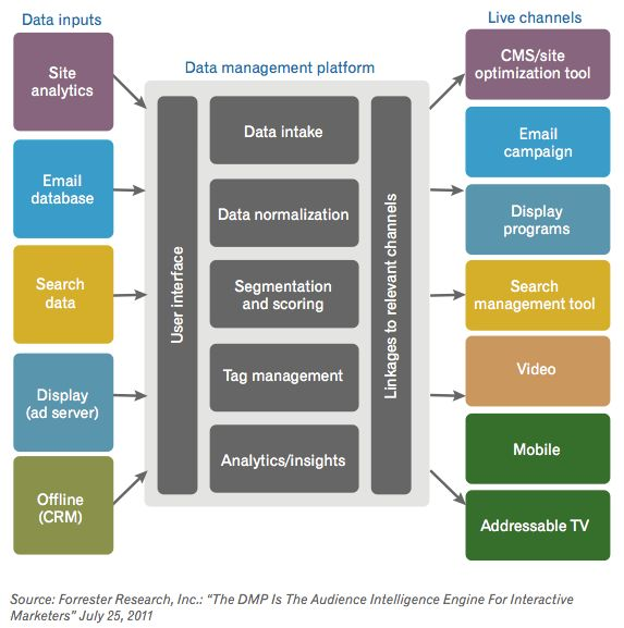 gartner glossary of digital marketing terms
