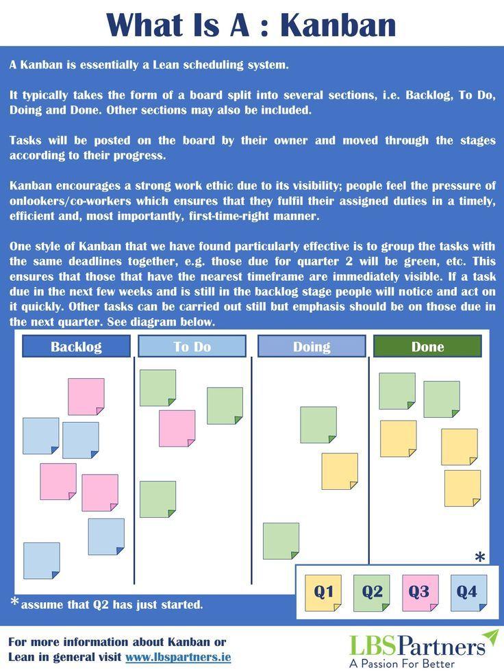 15 Juicy Kanban Board Templates For Excel Free Tipsographic Kanban Board Visual Management Kanban