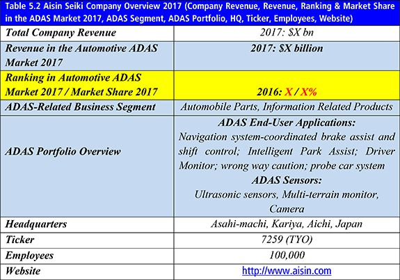 Report launched on Top 20 Automotive Advanced Driver Assistance Systems (Adas) Companies 2017