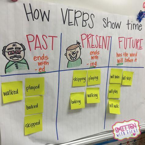 Verb tenses anchor chart.