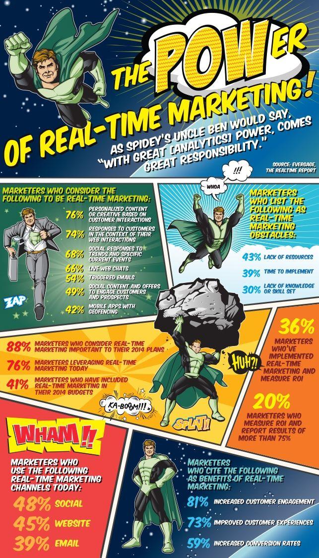 The Power of Real-Time #Marketing: Digitalmarket Comic, Intrigu Infographic, Comic Books, Marketing Infographic, Digitalmarket Infographic, I Infographic