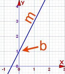 Ecuación de una línea recta