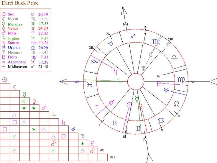 Best 25 Astrology Birth Chart Ideas On Pinterest