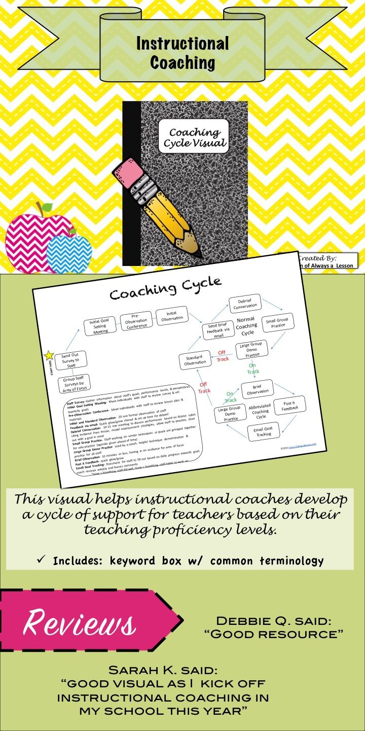 This Visual Helps Instructional Coaches Develop A Cycle Of Support For Teachers Based On Their Teaching Pro Instructional Coaching Coaching Life Coach Training