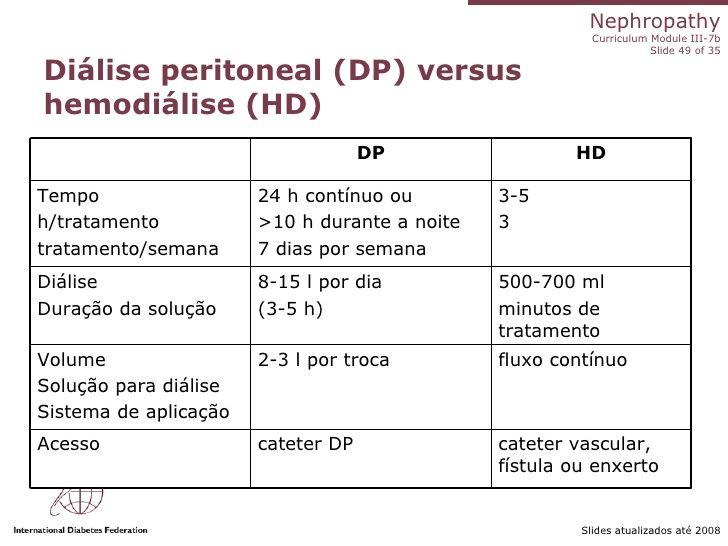 The 55 best hemodilisedp diabetes images on pinterest nursing resultado de imagem para dialise e hemodialise ccuart Choice Image