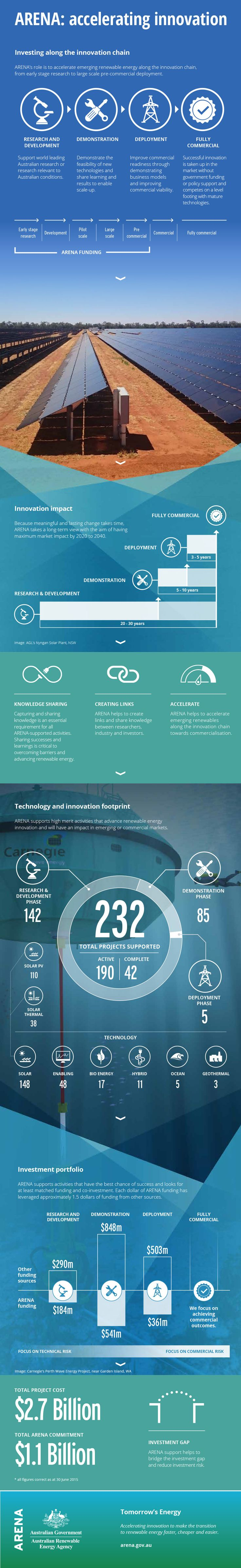 ARENA: accelerating #innovation. Investing along the innovation chain. Our role is to accelerate emerging #renewable energy along the innovation chain, from early stage research to large scale pre-commercial deployment. Innovation chain stages: research and development, demonstration, deployment and fully commercial. #ausrenewables