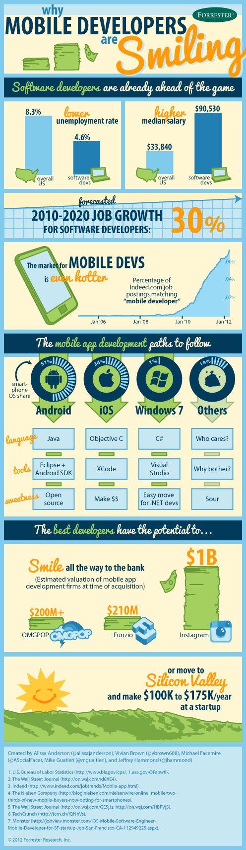Mobil platformlar, büyük bir hızla yayılıyor. Sektör ihtiyaçlarını karşılamak da mobil geliştiricilere düşüyor.