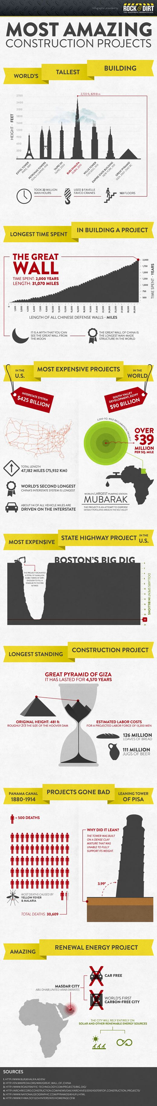 Engineering and construction project with money - Infographic Most Amazing Construction Projects