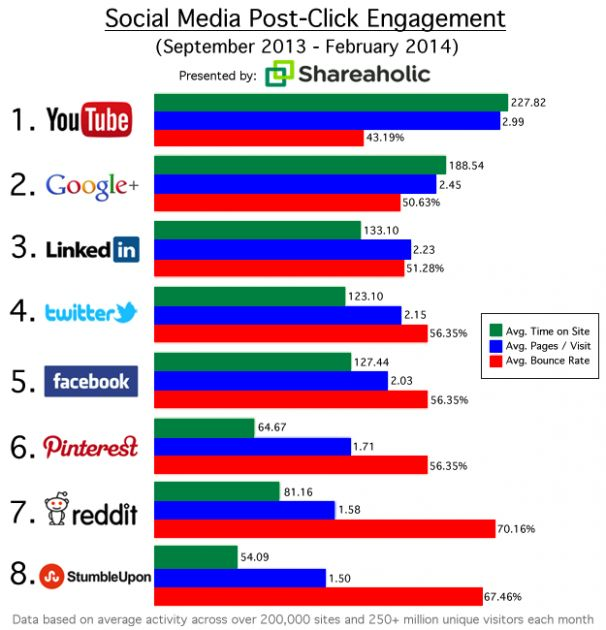 youtube social network referrals 606x630
