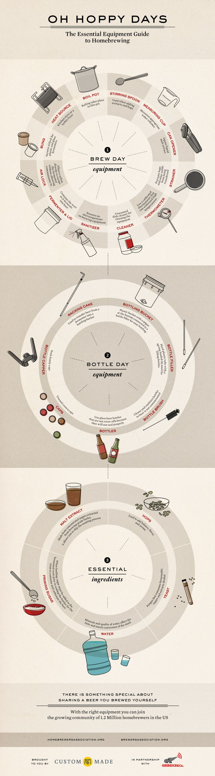 Oh Hoppy Days: The Essential Equipment Guide to Homebrewing   CustomMade.com via @CustomMade