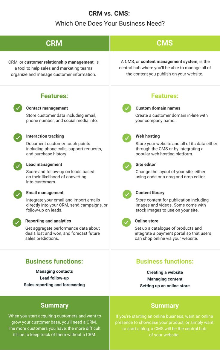 CRM vs CMS Which does your business need? Crm, Business