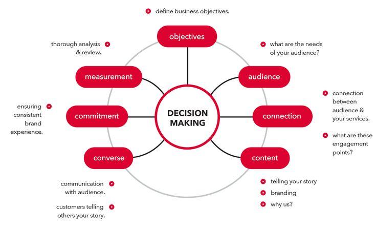 digital strategy process Digital marketing, Digital