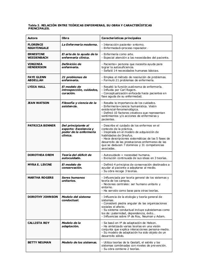 Resumen De Teorias De Enfermeria Teorias De Enfermeria Enfermeria Escuela De Enfermeria