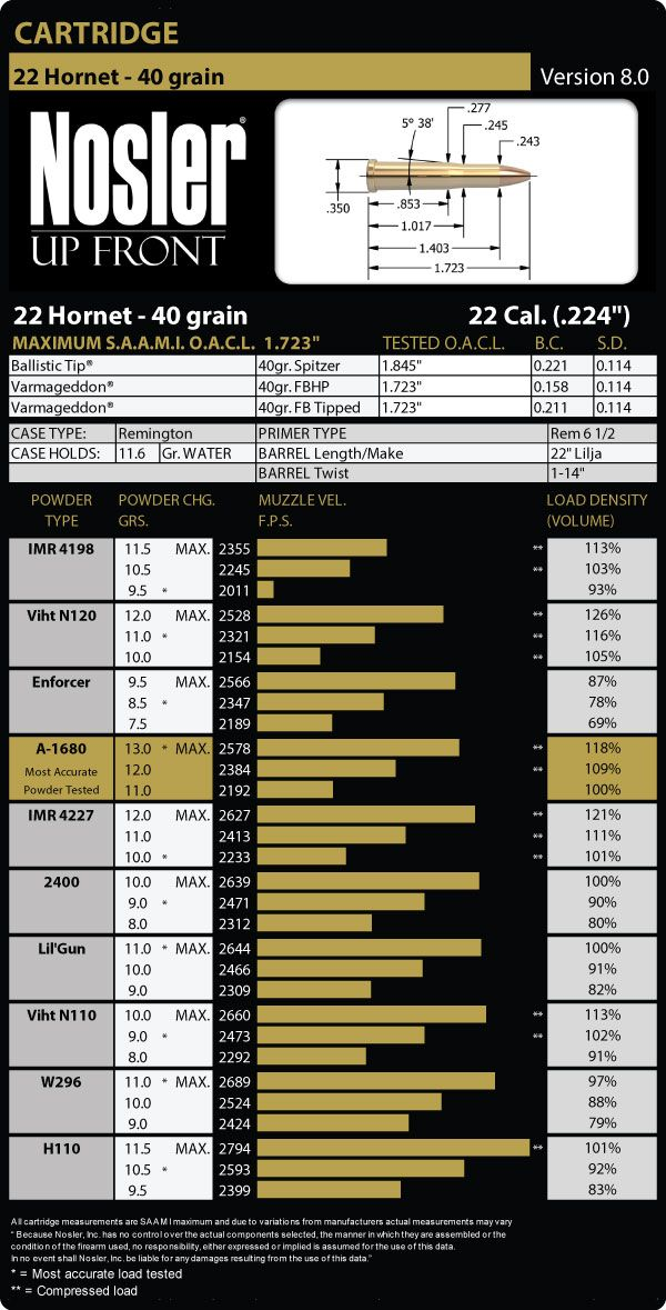 22 Hornet Load Data - Nosler