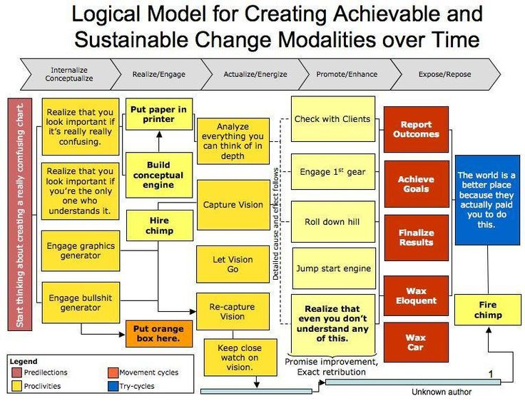 24 best Logic Models \ Theory of Change images on Pinterest - logic model template