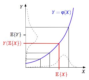 Jensen's Inequality. Given f(x) a convex function and X a random variable    f(x)[Ex] >or = E(f(x).X]