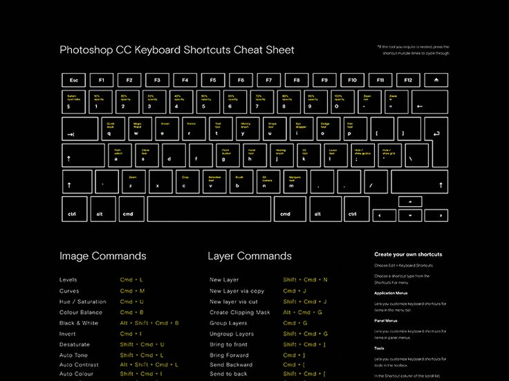Shortcuts And Commands Poster Free download