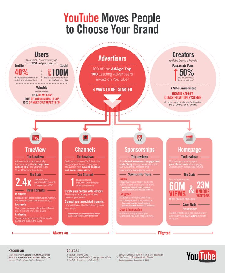36 best Influence Marketing Visual Book Report images on ...