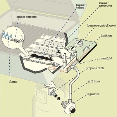 How to identify your gas grill's parts and potential problems, and keep it firing up just like new. | Illustration: Harry Campbell | thisoldhouse.com