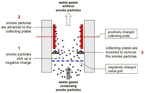 Bitesize description of how an electrostatic precipitator