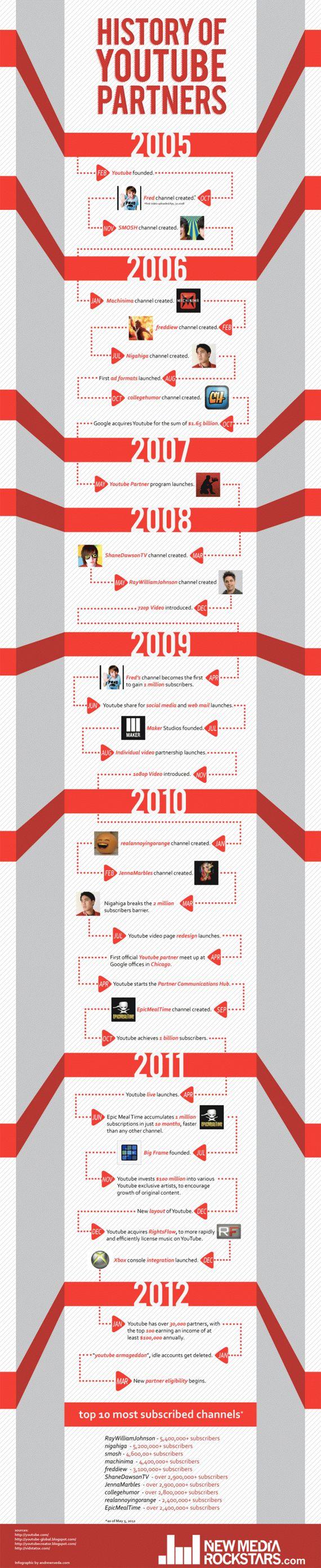 History Of YouTube Partners