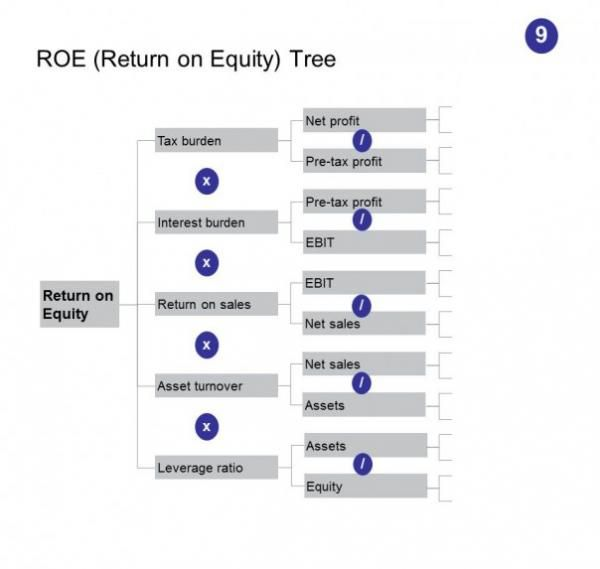 ROE Tree - 50 Competitive Intelligence analysis techniques #return equity