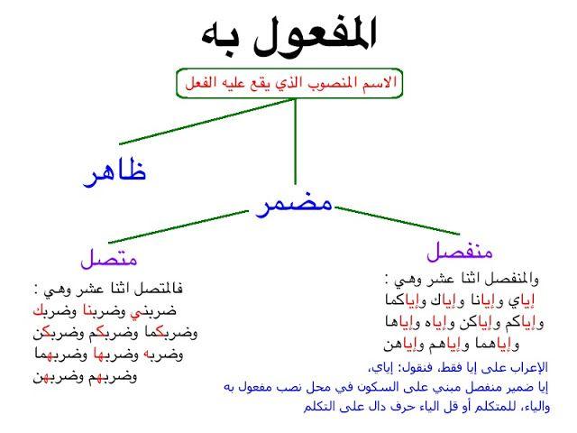 درس المفعول به ظاهر و ضمير الثانية إعدادي Learn Arabic Language Arabic Language Learning Arabic