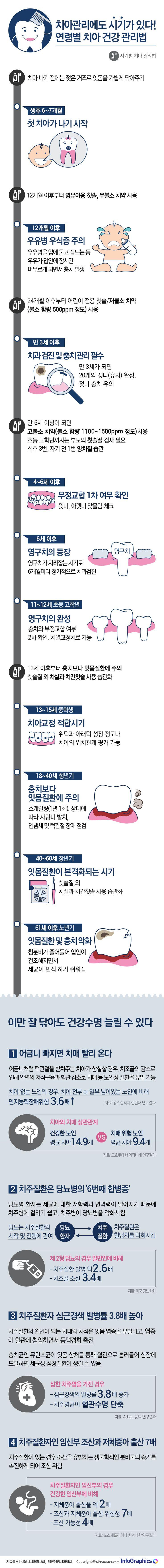 치아 건강은 오복(五福) 중 하나다. 백세시대를 맞아 건강하고 행복하게 살기 위해 치아 건강은 필수불가결한 요소다. 노년의 삶의 질은 치아가 얼마나 튼튼하냐의 여부에 달려있다고 할 정도로 중요하다. 치아가 나빠지면 몸 전체가 영향을 받는다. 음식을 제대로 씹지 못할 경우, 소화와 영양에 문제가 생기는 것은 물론이고 여러 가지 질병이 생길 수 있다.