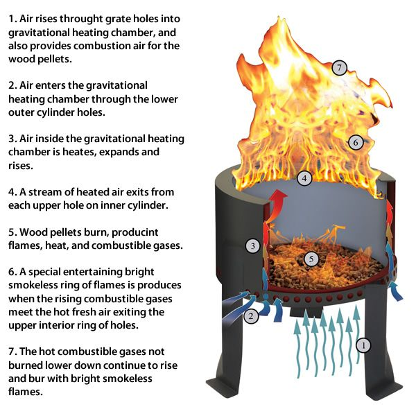Flame Genie Pellet Fire Pit Wood Burning Fires Wood