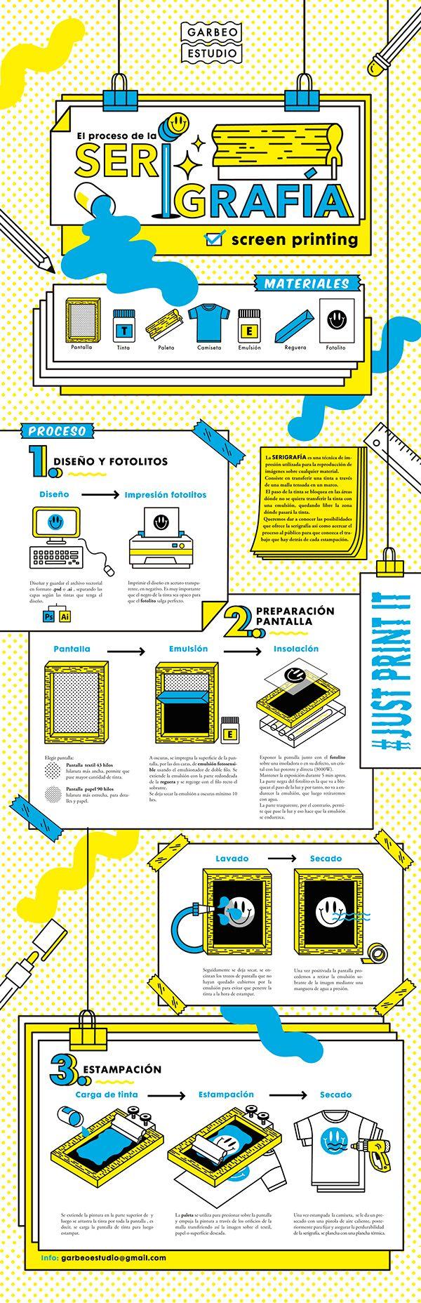 Infographie Sérigraphie