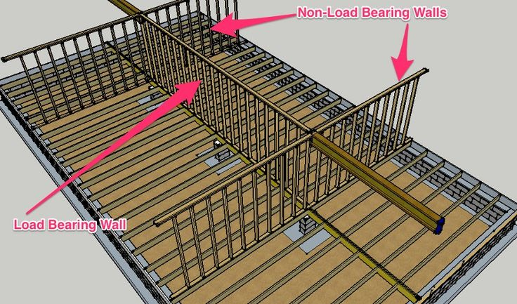 Load Bearing Wall Tips For Interior Designers
