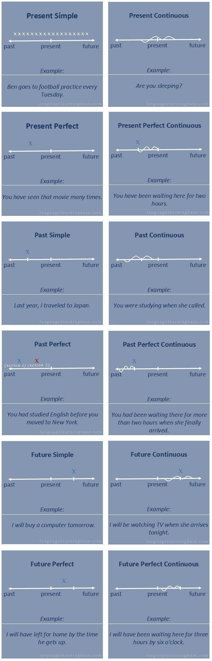 Verb tenses with timelines - learn English,verb,tenses,grammar,english