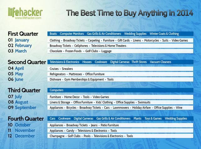 The Best Time to Buy Anything During the Year