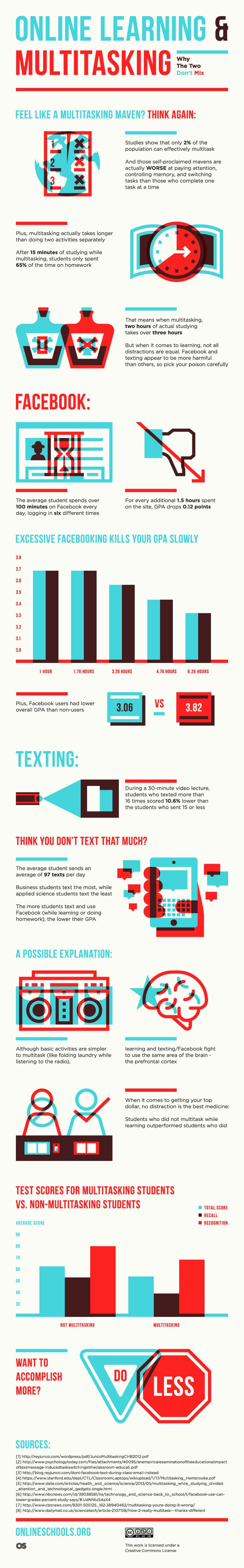 Online Learning and Multitasking - Visual Academy