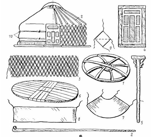 EASTERN/Mongol/ Components of a Mongolian Ger: (1) touono- crown/ring, (2) uni- roof poles, (3) khana- walls, (4) khaalga- door, (5) bagana- center post/s, (6) shal- floor, (7) berzin- waterproof roof, (8) esgii- woolen cover, (9) rope cover, (10) horse hair rope bands.
