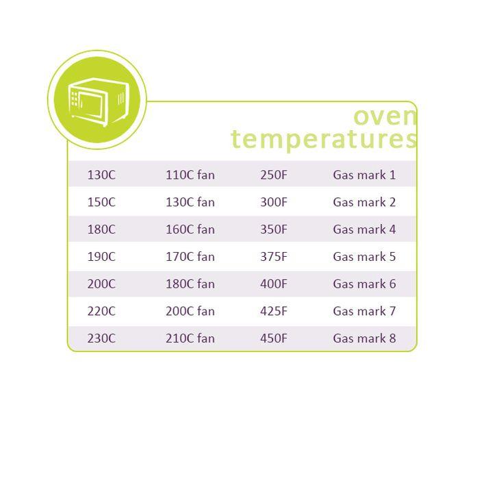 Oven temperature conversions: http://gustotv.com/wp-content/uploads/2014/02/oventemps.jpg